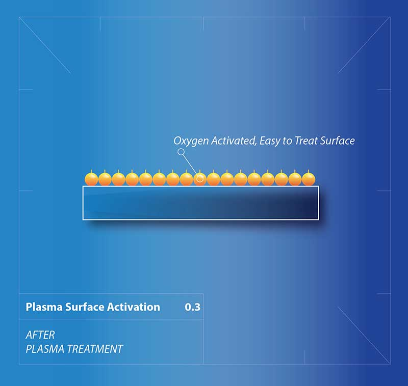 Plasma Surface Activation 03 Third Stage Schematic Drawing